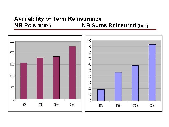 Availability of Term Reinsurance NB Pols (000's) NB Sums Reinsured (bns)