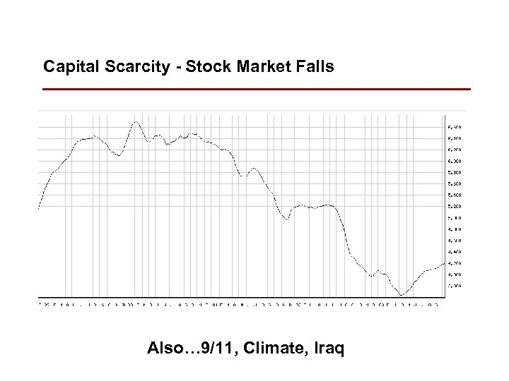 Capital Scarcity - Stock Market Falls Also… 9/11, Climate, Iraq