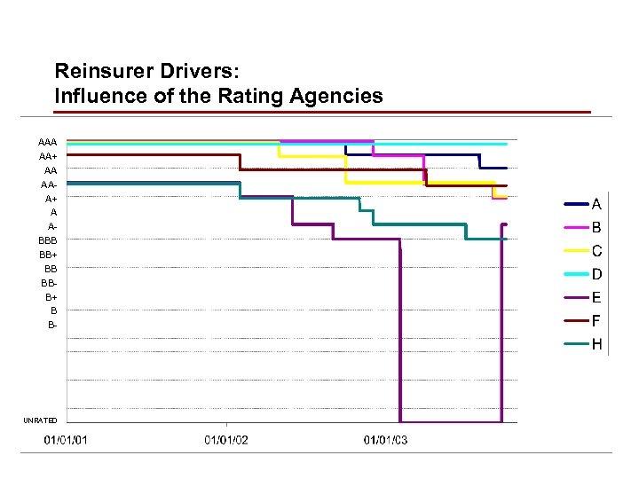 Reinsurer Drivers: Influence of the Rating Agencies AAA AA+ AA AAA+ A ABBB BB+
