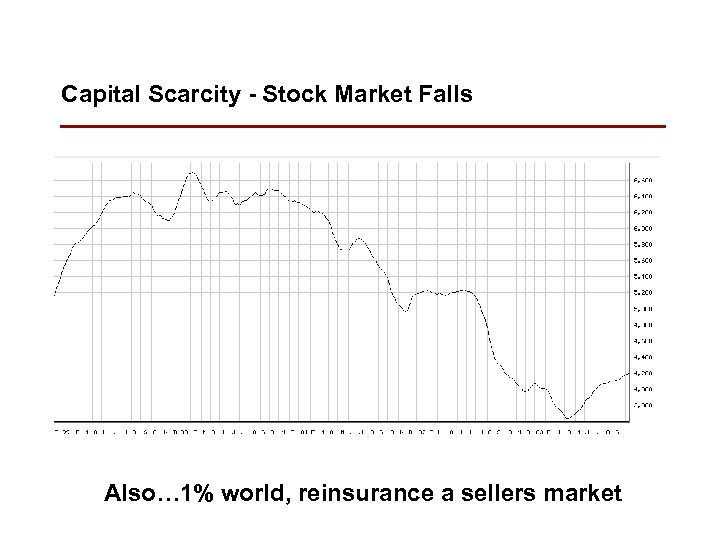 Capital Scarcity - Stock Market Falls Also… 1% world, reinsurance a sellers market