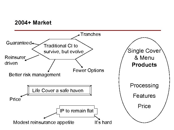 2004+ Market Tranches Guaranteed Traditional CI to survive, but evolve Reinsurer driven Better risk