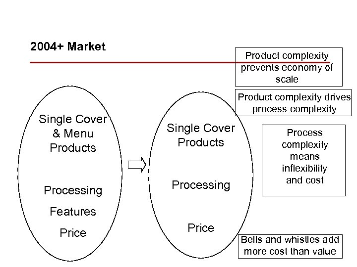 2004+ Market Product complexity prevents economy of scale Product complexity drives process complexity Single