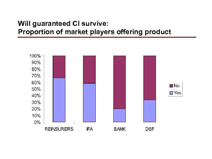 Will guaranteed CI survive: Proportion of market players offering product