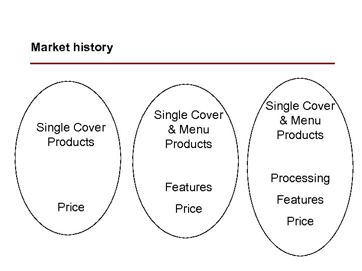 Market history Single Cover Products Single Cover & Menu Products Features Price Single Cover