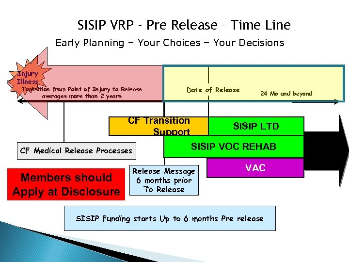SISIP VRP - Pre Release – Time Line Early Planning – Your Choices –