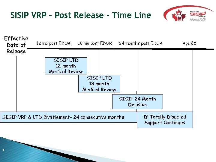 SISIP VRP – Post Release – Time Line Effective Date of Release 12 mo
