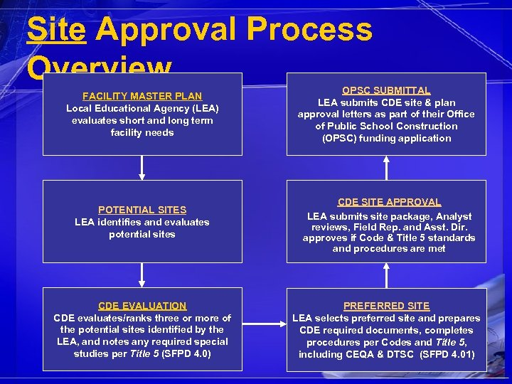 Site Approval Process Overview FACILITY MASTER PLAN Local Educational Agency (LEA) evaluates short and
