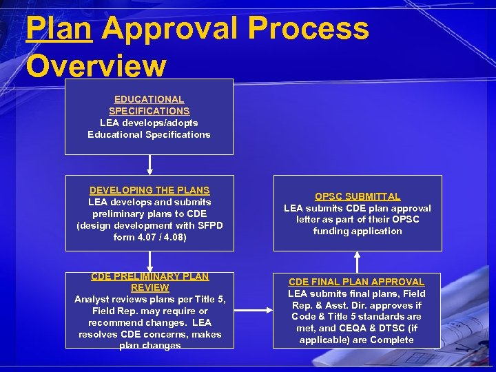 Plan Approval Process Overview EDUCATIONAL SPECIFICATIONS LEA develops/adopts Educational Specifications DEVELOPING THE PLANS LEA