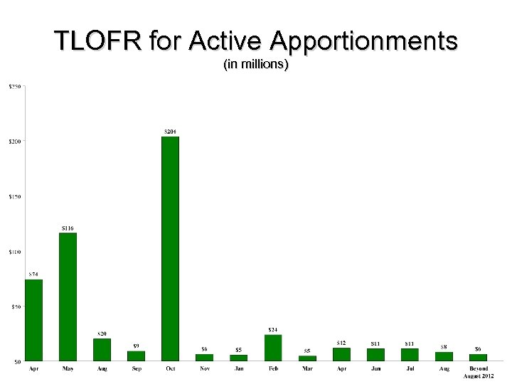 TLOFR for Active Apportionments (in millions)