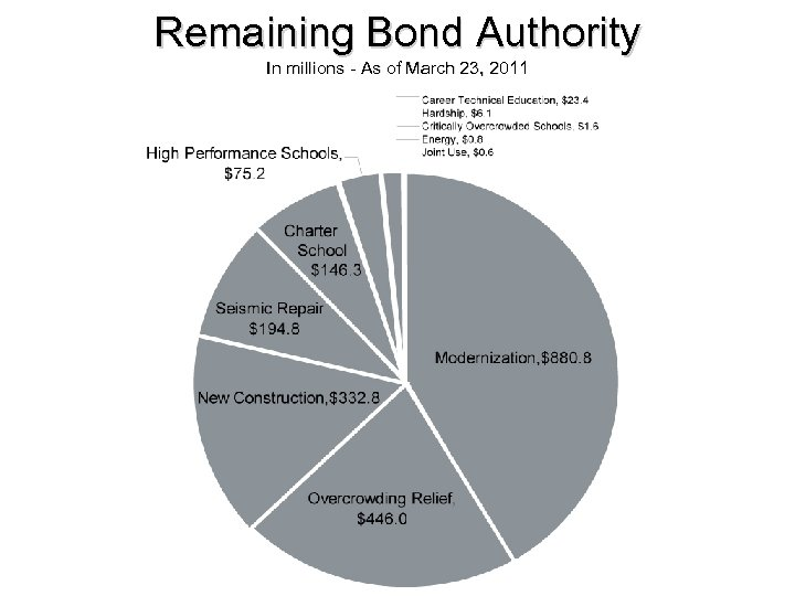 Remaining Bond Authority In millions - As of March 23, 2011