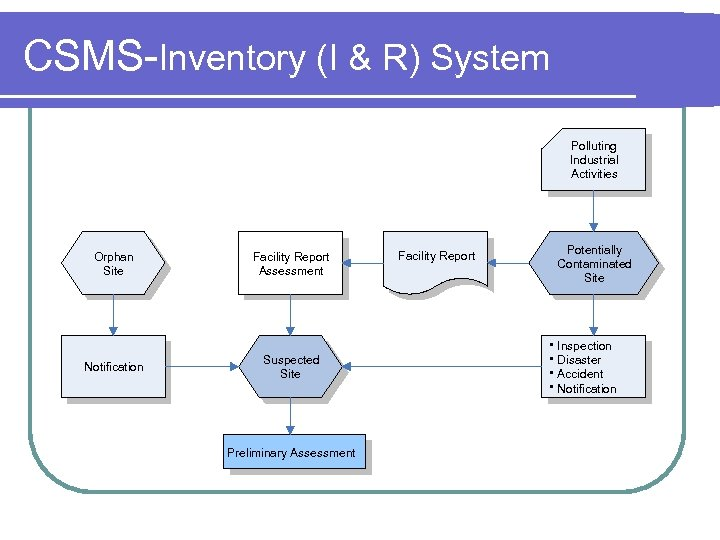 CSMS-Inventory (I & R) System Polluting Industrial Activities Orphan Site Notification Facility Report Assessment
