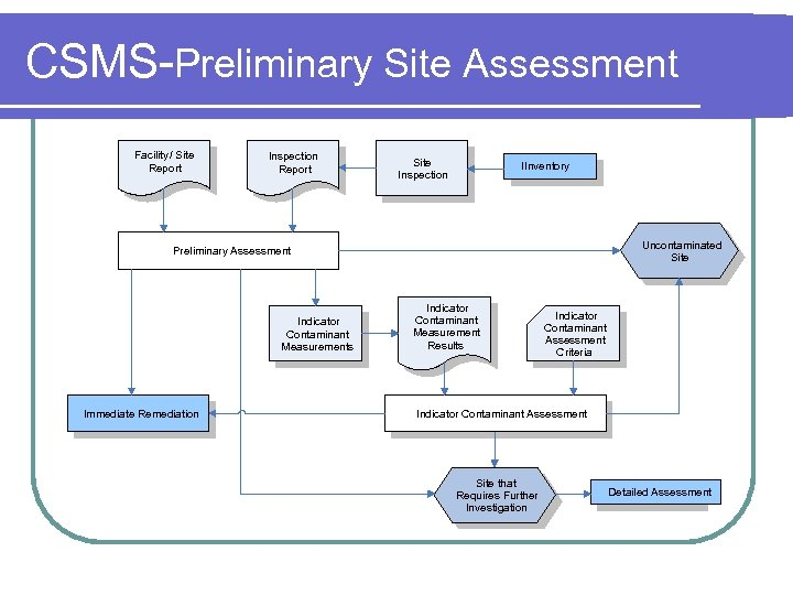 CSMS-Preliminary Site Assessment Facility / Site Report Inspection Report Site Inspection IInventory Uncontaminated Site