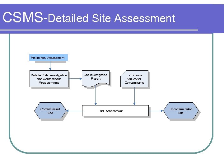 CSMS-Detailed Site Assessment Preliminary Assessment Detailed Site Investigation and Contaminant Measurements Contaminated Site Investigation