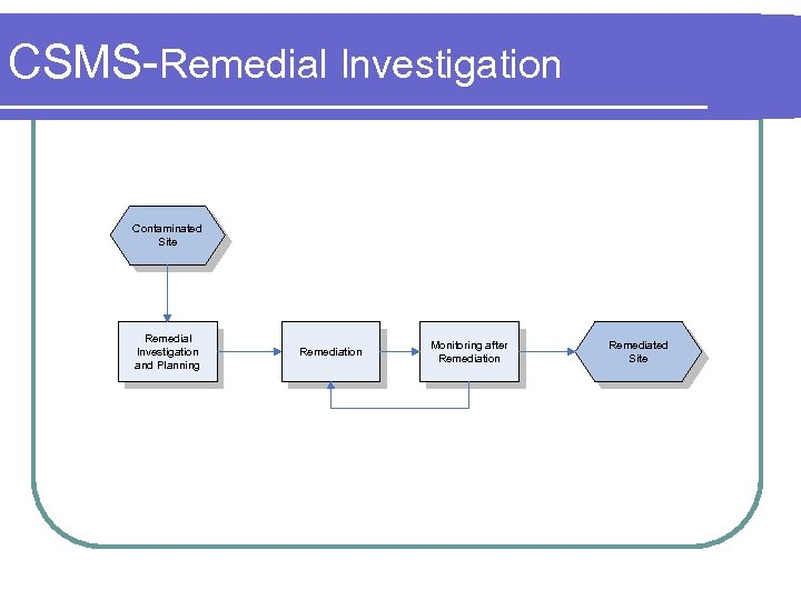 CSMS-Remedial Investigation Contaminated Site Remedial Investigation and Planning Remediation Monitoring after Remediation Remediated Site