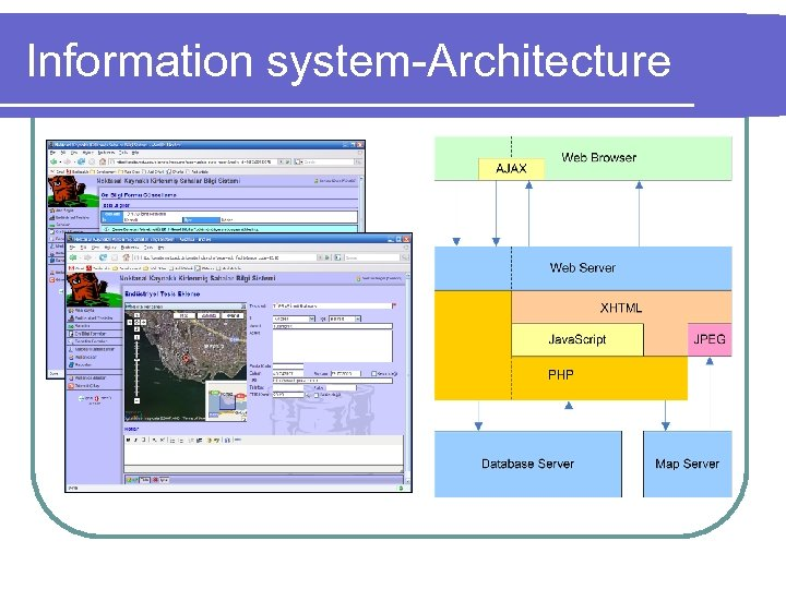 Information system-Architecture