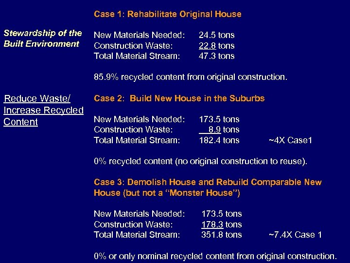 Case 1: Rehabilitate Original House Stewardship of the Built Environment New Materials Needed: Construction
