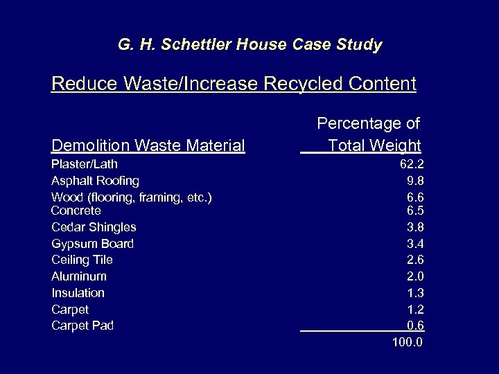 G. H. Schettler House Case Study Reduce Waste/Increase Recycled Content Demolition Waste Material Plaster/Lath