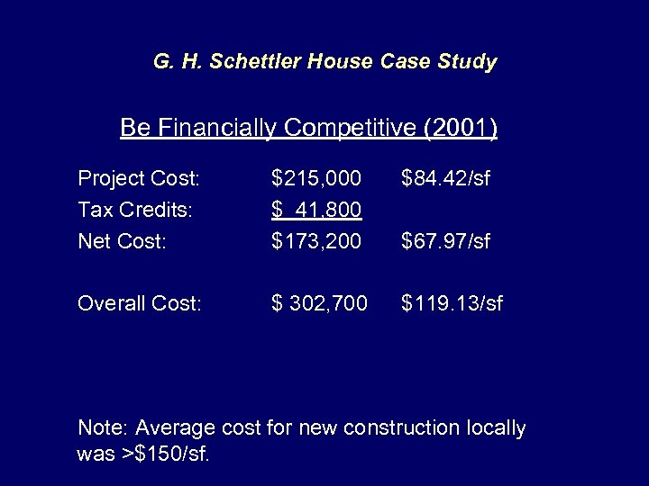 G. H. Schettler House Case Study Be Financially Competitive (2001) Project Cost: Tax Credits: