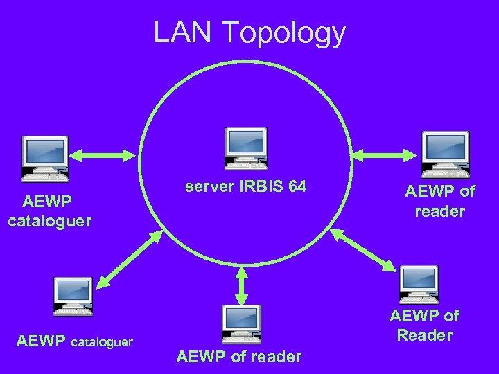 LAN Topology АEWP cataloguer AEWP cataloguer server IRBIS 64 AEWP of reader AEWP of