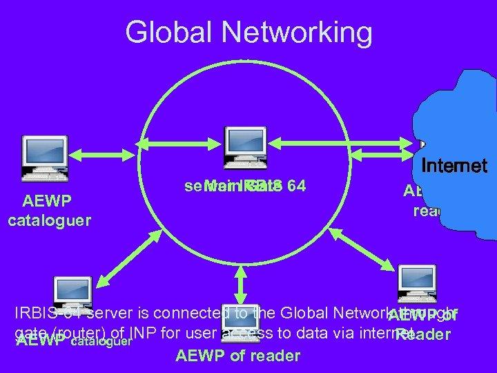 Global Networking АEWP cataloguer server IRBIS 64 Main Gate Internet AEWP of reader IRBIS-64
