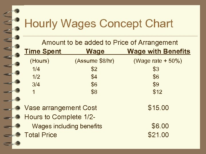 Hourly Wages Concept Chart Amount to be added to Price of Arrangement Time Spent