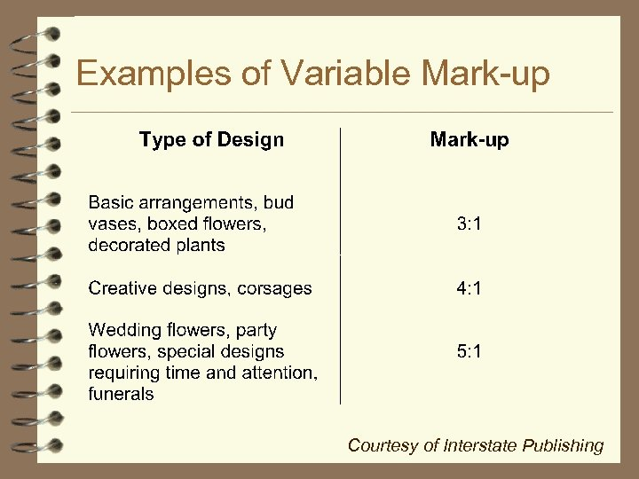Examples of Variable Mark-up Courtesy of Interstate Publishing