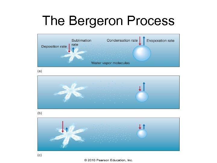 The Bergeron Process