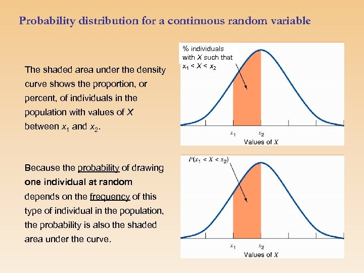 Probability distribution for a continuous random variable The shaded area under the density curve