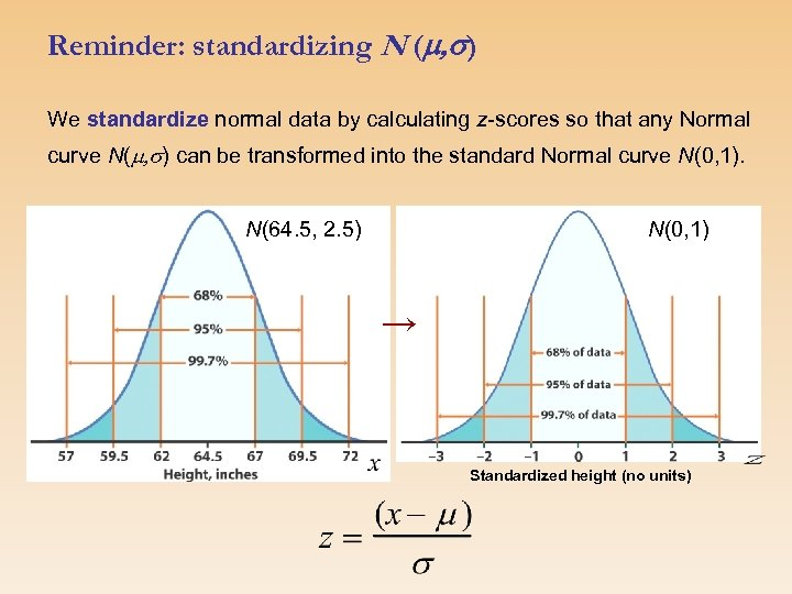 Reminder: standardizing N (m, s) We standardize normal data by calculating z-scores so that