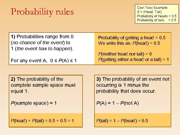 Probability rules 1) Probabilities range from 0 (no chance of the event) to 1