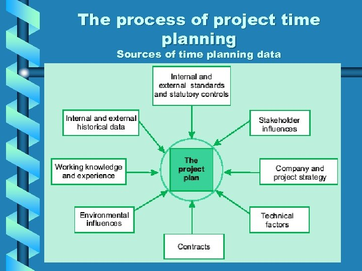 The process of project time planning Sources of time planning data