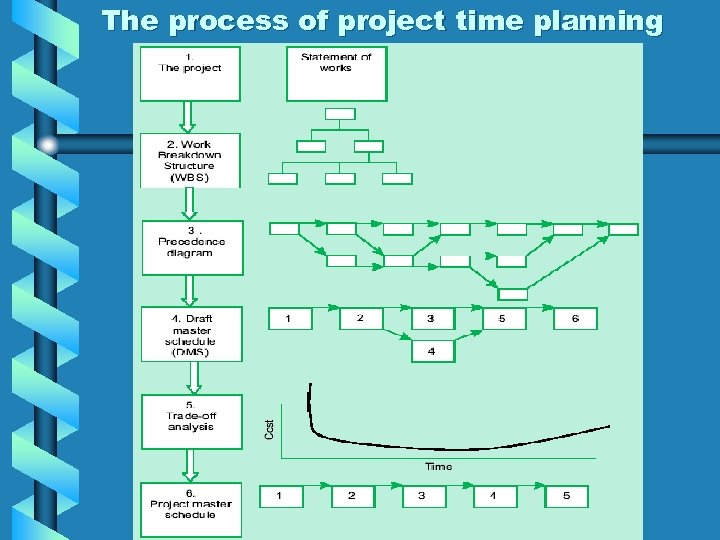 The process of project time planning