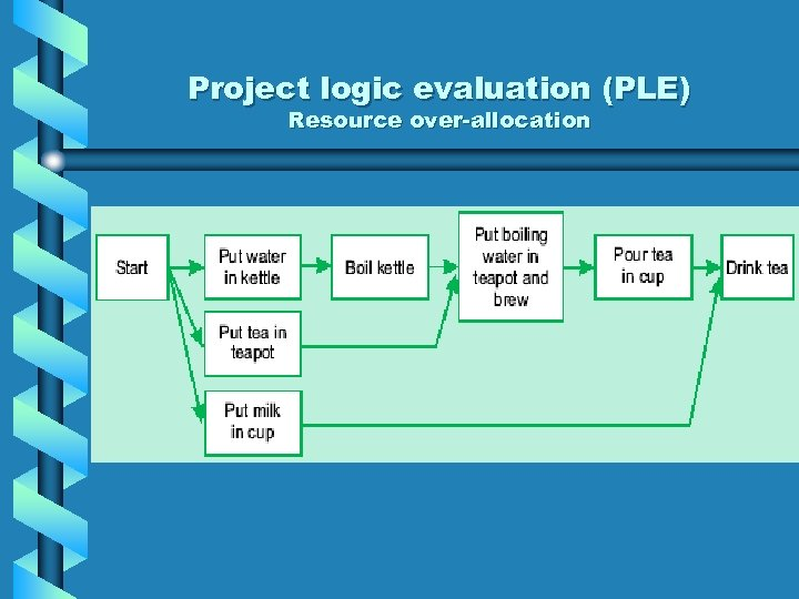 Project logic evaluation (PLE) Resource over-allocation