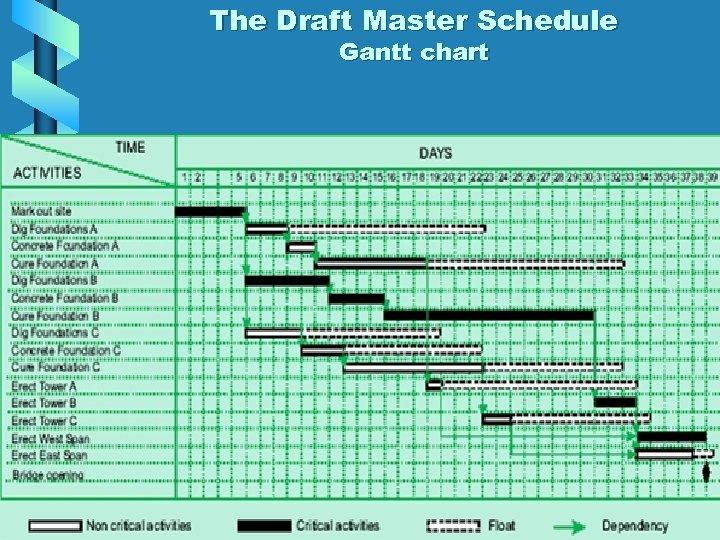 The Draft Master Schedule Gantt chart