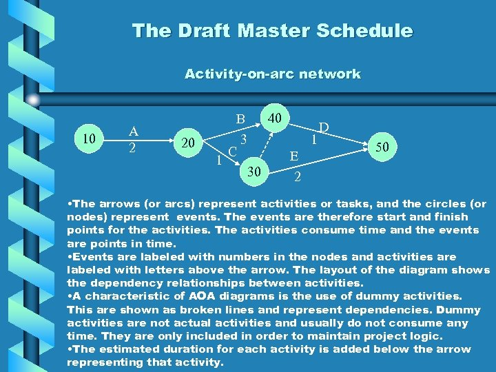 The Draft Master Schedule Activity-on-arc network 10 A 2 20 40 B D 3