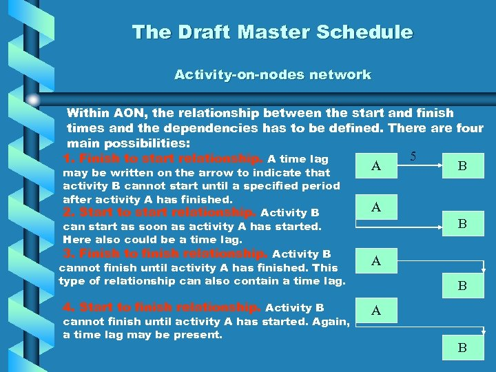 The Draft Master Schedule Activity-on-nodes network Within AON, the relationship between the start and