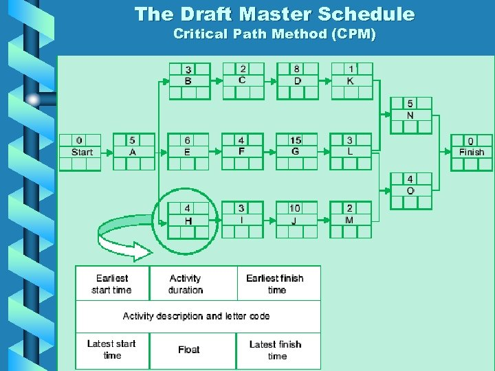 The Draft Master Schedule Critical Path Method (CPM)
