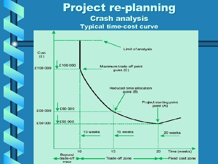 Project re-planning Crash analysis Typical time-cost curve