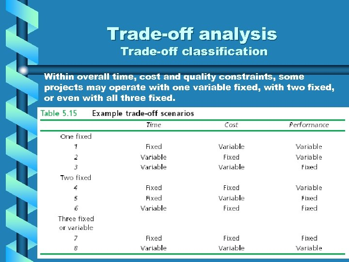 Trade-off analysis Trade-off classification Within overall time, cost and quality constraints, some projects may