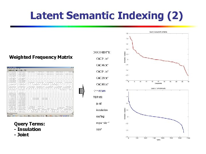 Latent Semantic Indexing (2) Weighted Frequency Matrix Query Terms: - Insulation - Joint