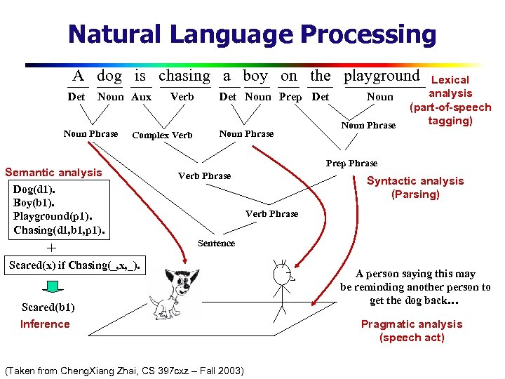 Natural Language Processing A dog is chasing a boy on the playground Det Noun
