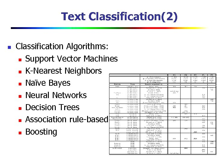 Text Classification(2) n Classification Algorithms: n Support Vector Machines n K-Nearest Neighbors n Naïve