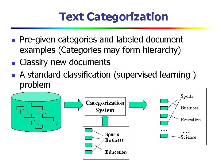 Text Categorization n Pre-given categories and labeled document examples (Categories may form hierarchy) Classify