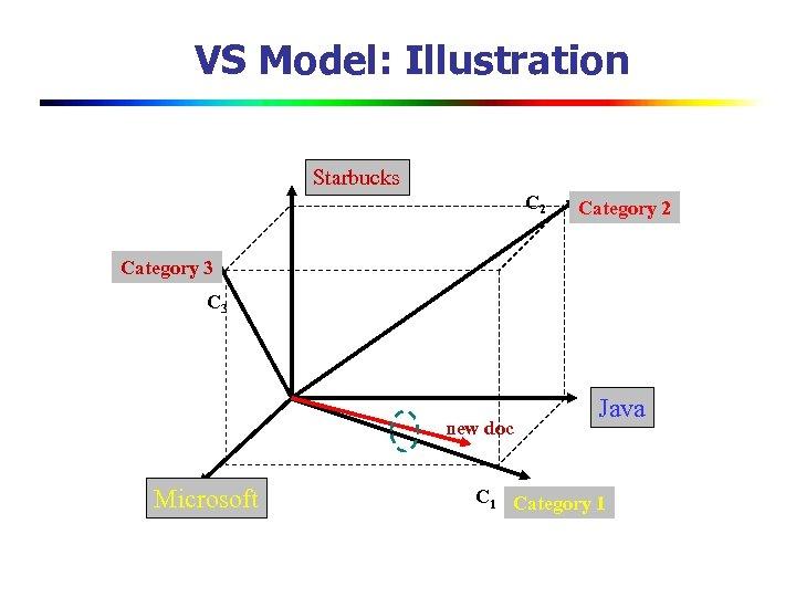 VS Model: Illustration Starbucks C 2 Category 3 C 3 new doc Microsoft Java