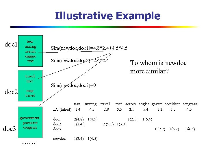 Illustrative Example doc 1 text mining search engine text travel text doc 2 Sim(newdoc,
