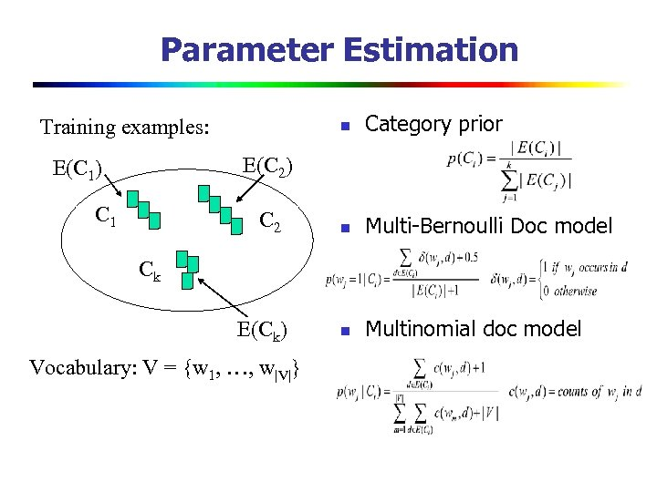 Parameter Estimation n Training examples: Category prior n Multi-Bernoulli Doc model n Multinomial doc