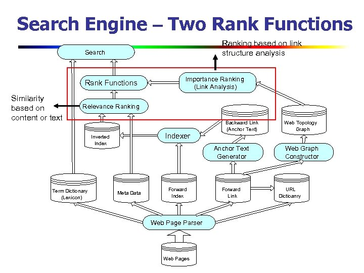 Search Engine – Two Rank Functions Ranking based on link structure analysis Search Rank