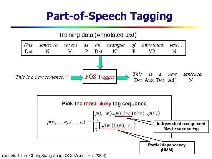 "Part-of-Speech Tagging Training data (Annotated text) This Det sentence N serves V 1 ""This"