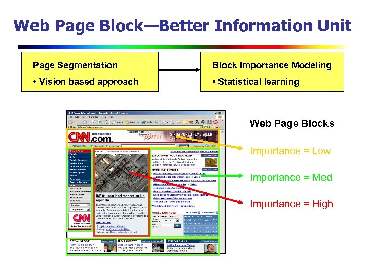 Web Page Block—Better Information Unit Page Segmentation Block Importance Modeling • Vision based approach