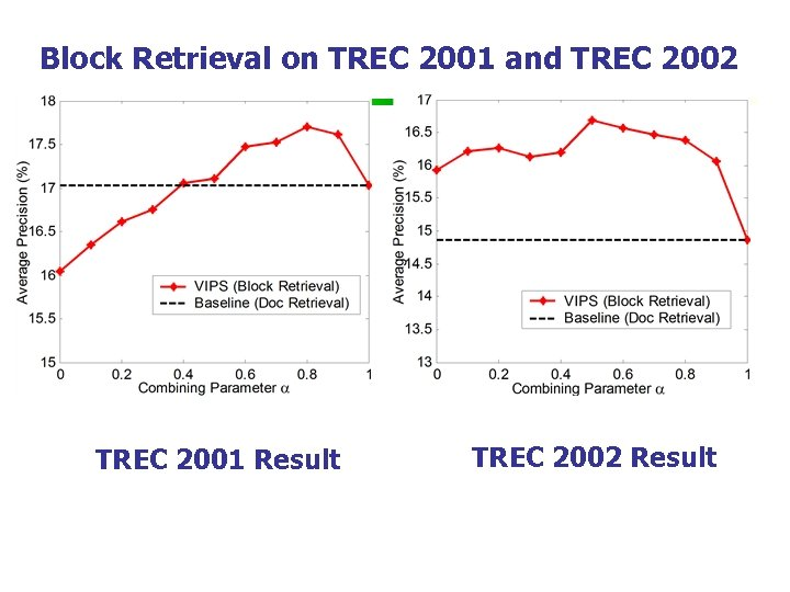 Block Retrieval on TREC 2001 and TREC 2002 TREC 2001 Result TREC 2002 Result